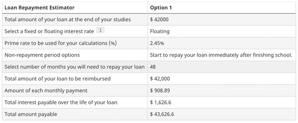 Estimated repayment for $42,000 student loans